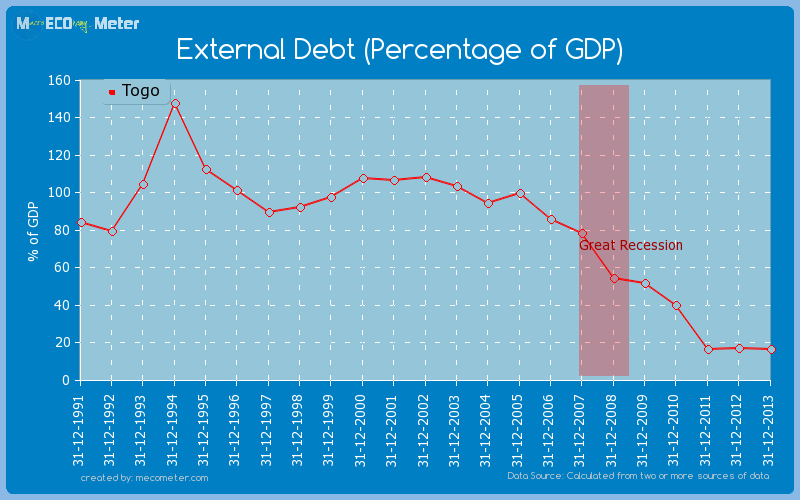 External Debt (Percentage of GDP) of Togo