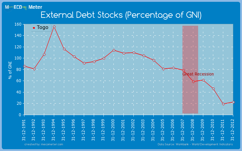 External Debt Stocks (Percentage of GNI) of Togo