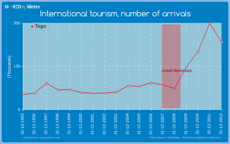 International tourism, number of arrivals of Togo