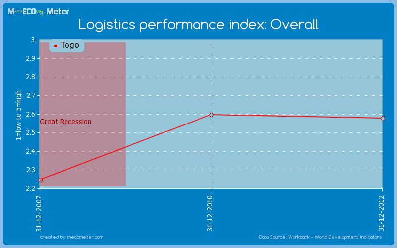 Logistics performance index: Overall of Togo