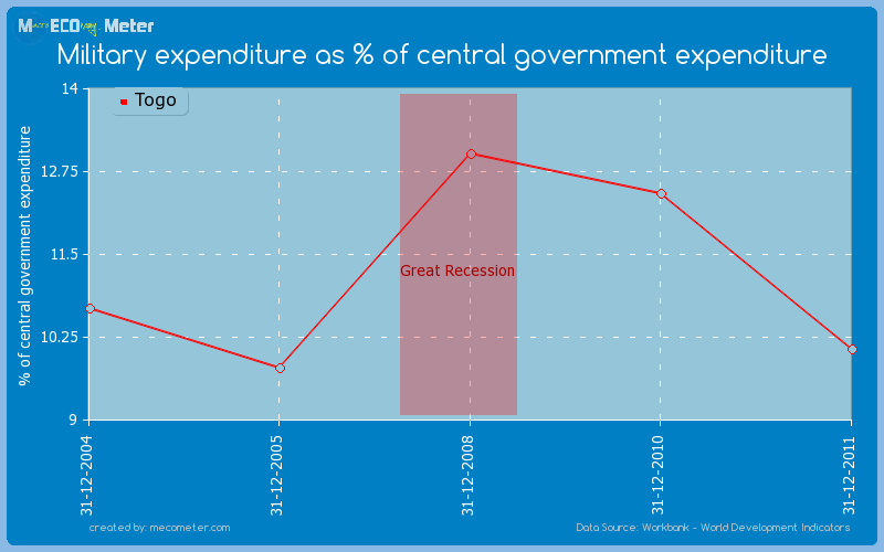 Military expenditure as % of central government expenditure of Togo