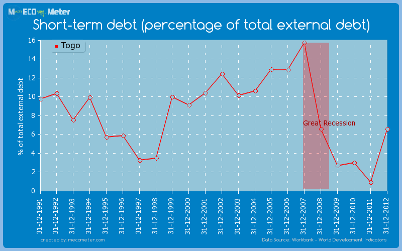 Short-term debt (percentage of total external debt) of Togo
