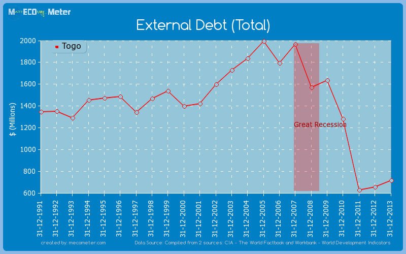 External Debt (Total) of Togo