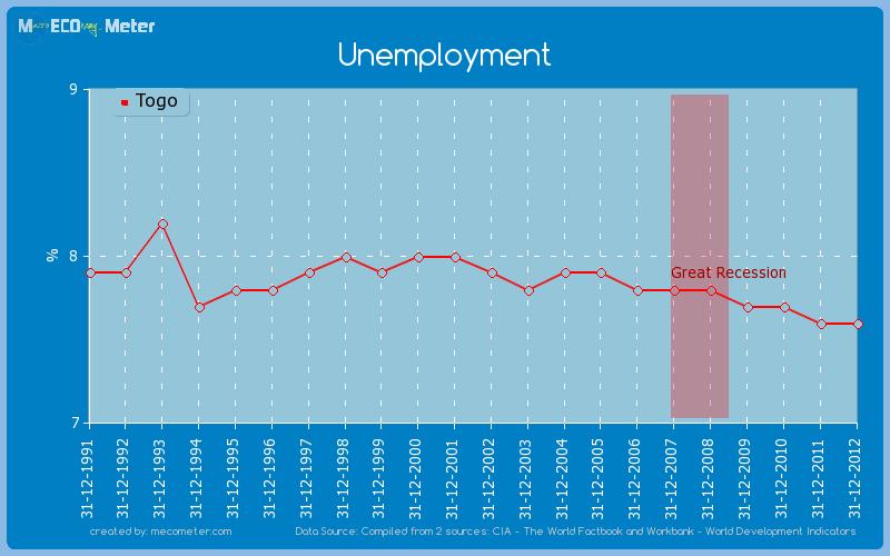 Unemployment of Togo
