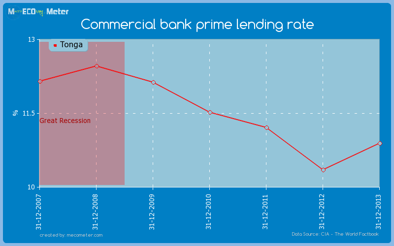 Commercial bank prime lending rate of Tonga