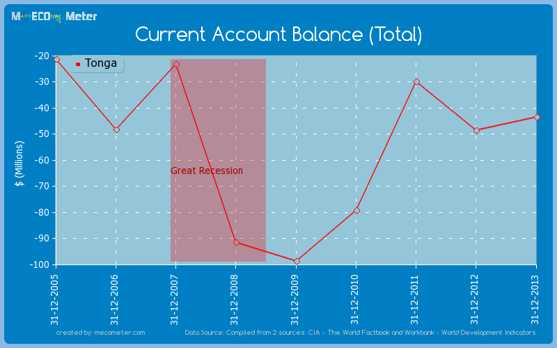 Current Account Balance (Total) of Tonga