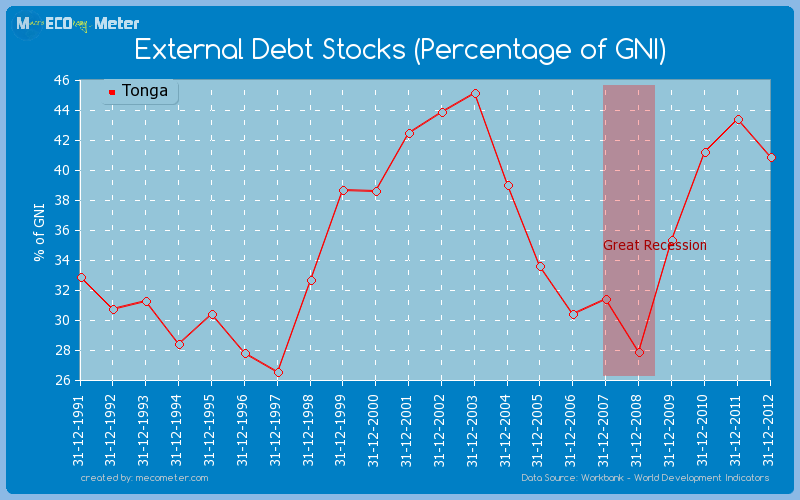 External Debt Stocks (Percentage of GNI) of Tonga