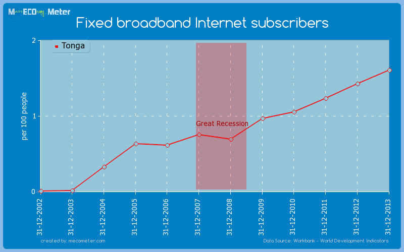 Fixed broadband Internet subscribers of Tonga