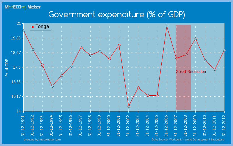 Government expenditure (% of GDP) of Tonga