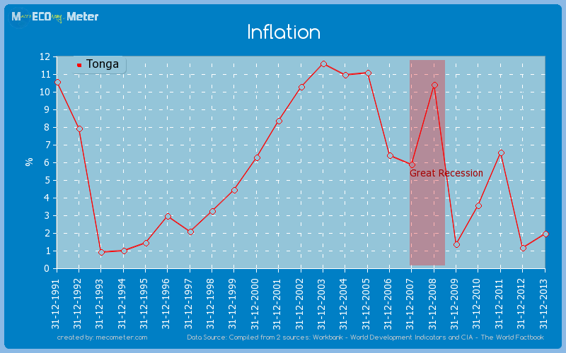 Inflation of Tonga