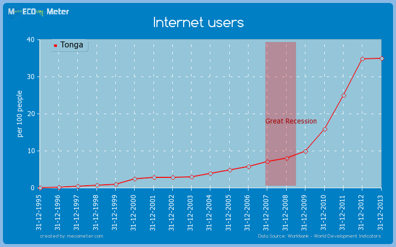 Internet users of Tonga