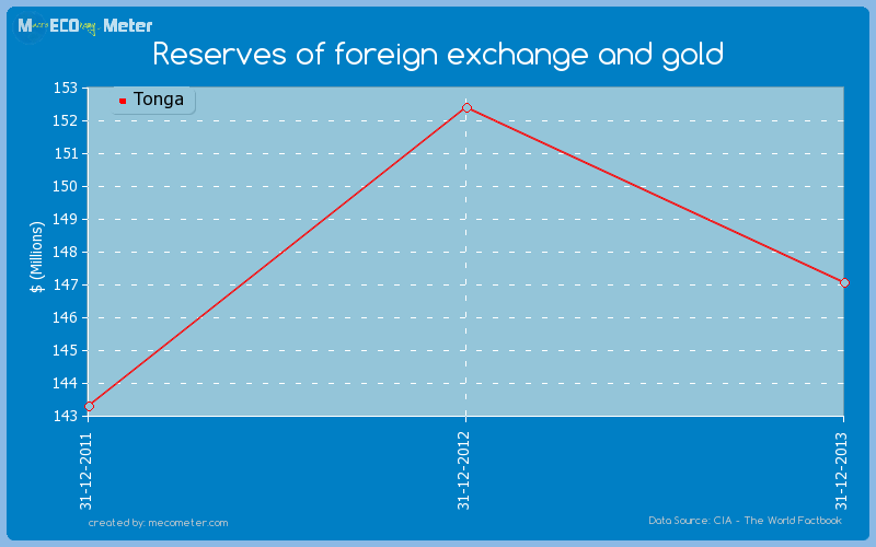 Reserves of foreign exchange and gold of Tonga