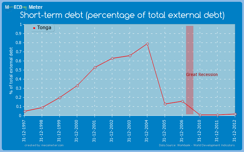 Short-term debt (percentage of total external debt) of Tonga