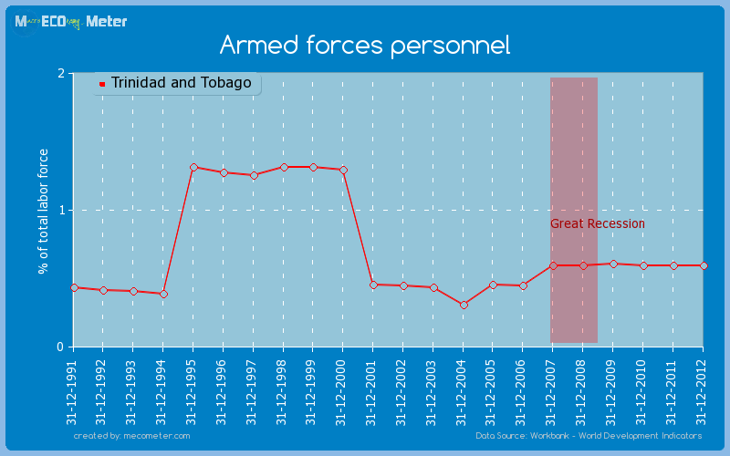 Armed forces personnel of Trinidad and Tobago
