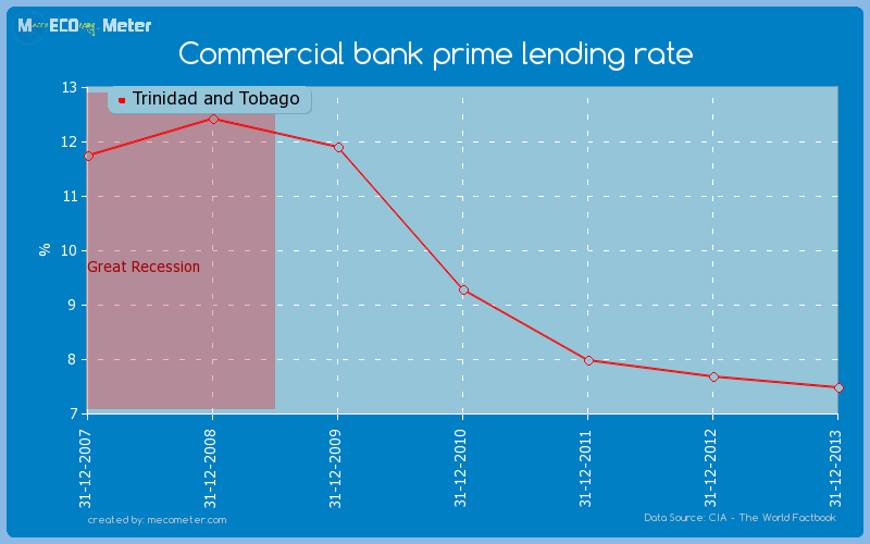 Commercial bank prime lending rate of Trinidad and Tobago