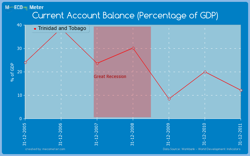 Current Account Balance (Percentage of GDP) of Trinidad and Tobago