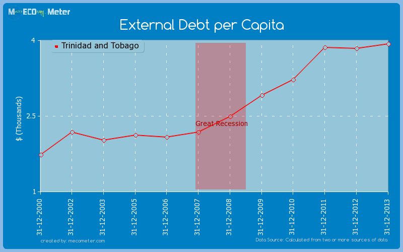 External Debt per Capita of Trinidad and Tobago