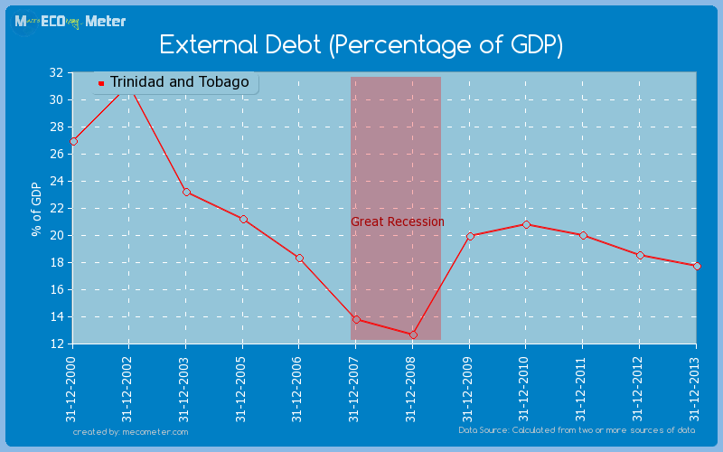 External Debt (Percentage of GDP) of Trinidad and Tobago