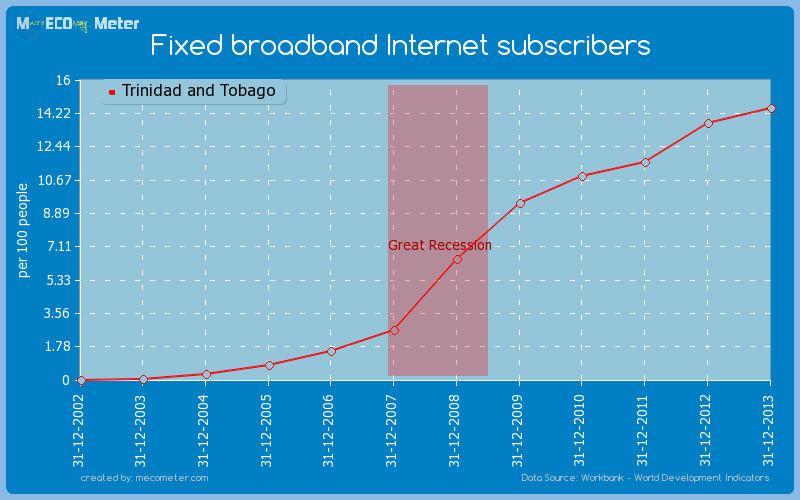 Fixed broadband Internet subscribers of Trinidad and Tobago