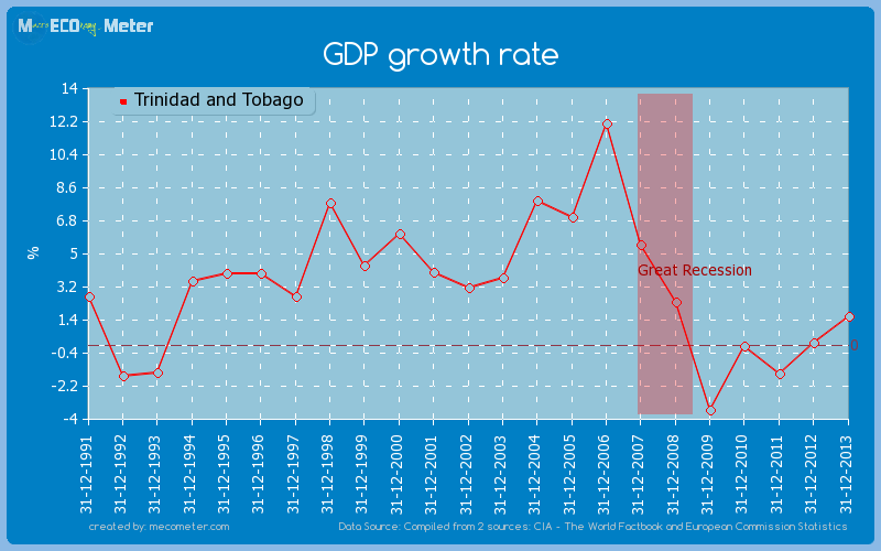 GDP growth rate of Trinidad and Tobago