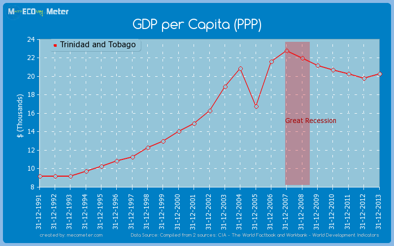 GDP per Capita (PPP) of Trinidad and Tobago