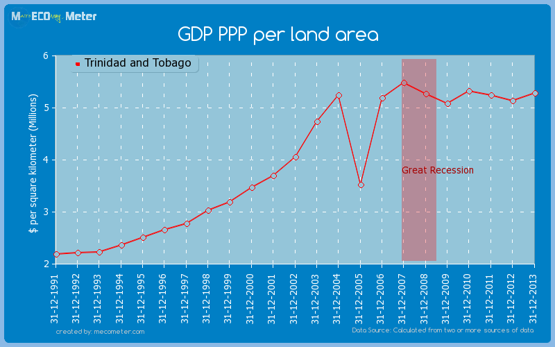 GDP PPP per land area of Trinidad and Tobago