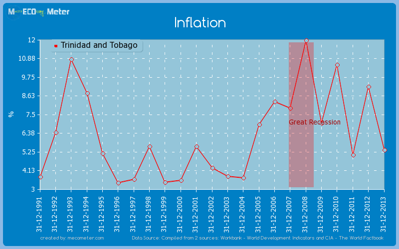 Inflation of Trinidad and Tobago