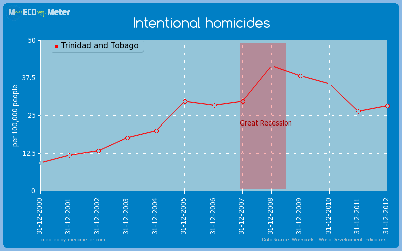 Intentional homicides of Trinidad and Tobago
