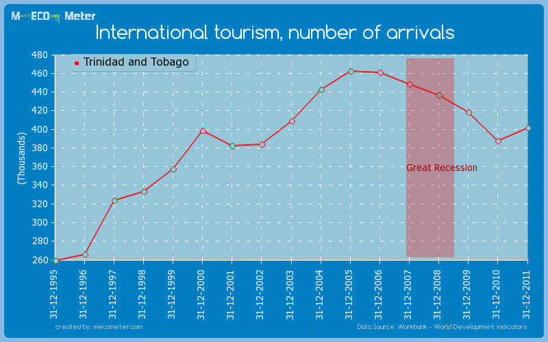 International tourism, number of arrivals of Trinidad and Tobago