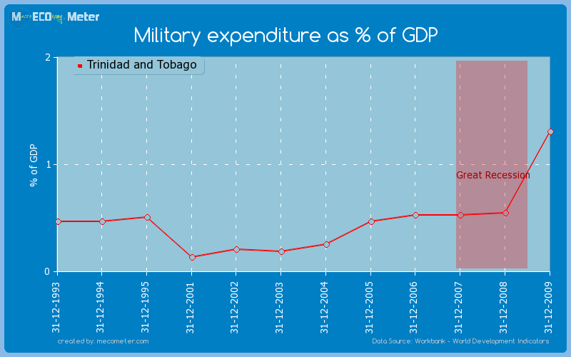 Military expenditure as % of GDP of Trinidad and Tobago