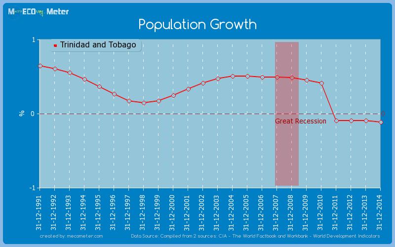 Population Growth of Trinidad and Tobago
