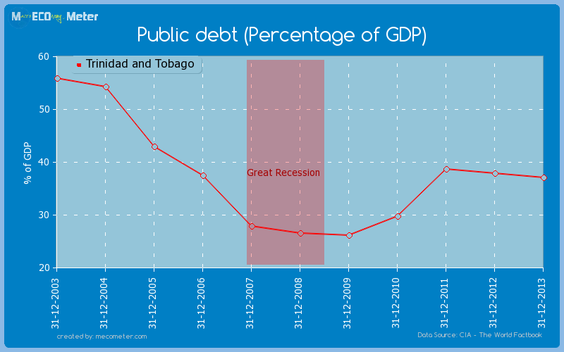 Public debt (Percentage of GDP) of Trinidad and Tobago