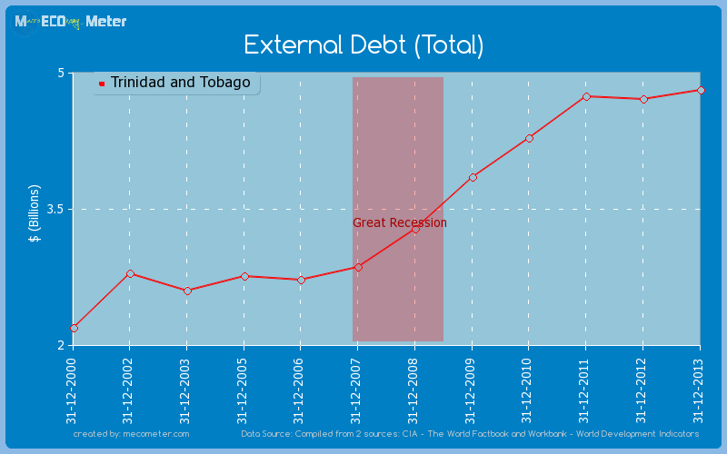 External Debt (Total) of Trinidad and Tobago