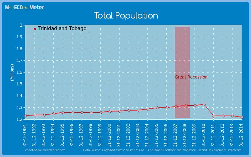 Total Population of Trinidad and Tobago