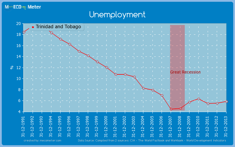 Unemployment of Trinidad and Tobago