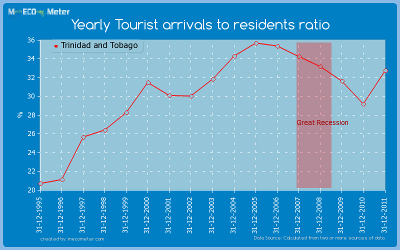 Yearly Tourist arrivals to residents ratio of Trinidad and Tobago