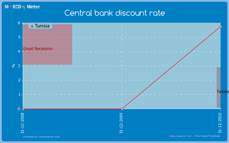 Central bank discount rate of Tunisia