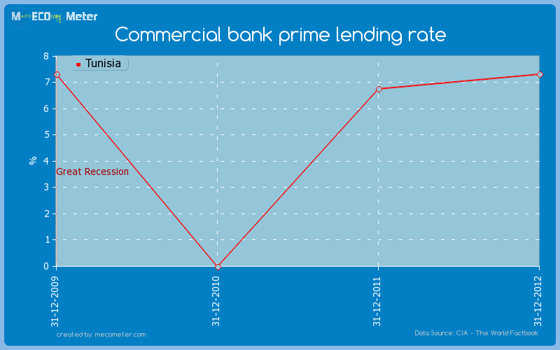 Commercial bank prime lending rate of Tunisia