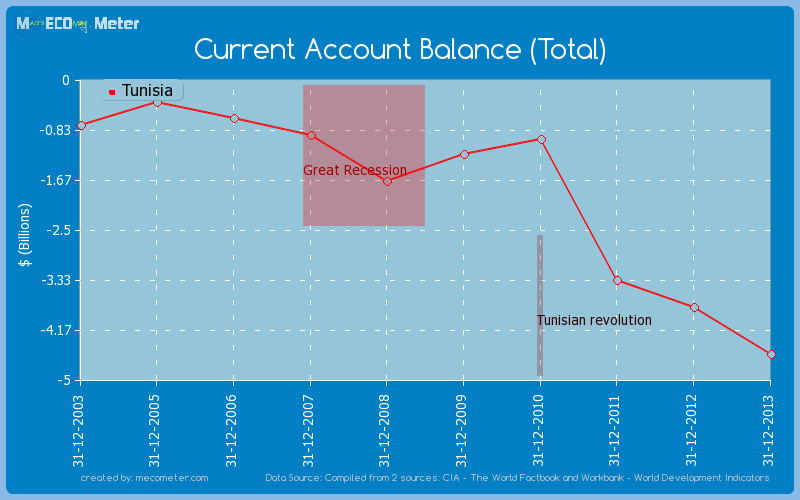 Current Account Balance (Total) of Tunisia