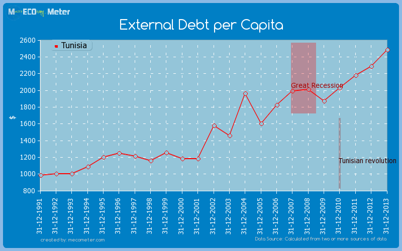 External Debt per Capita of Tunisia