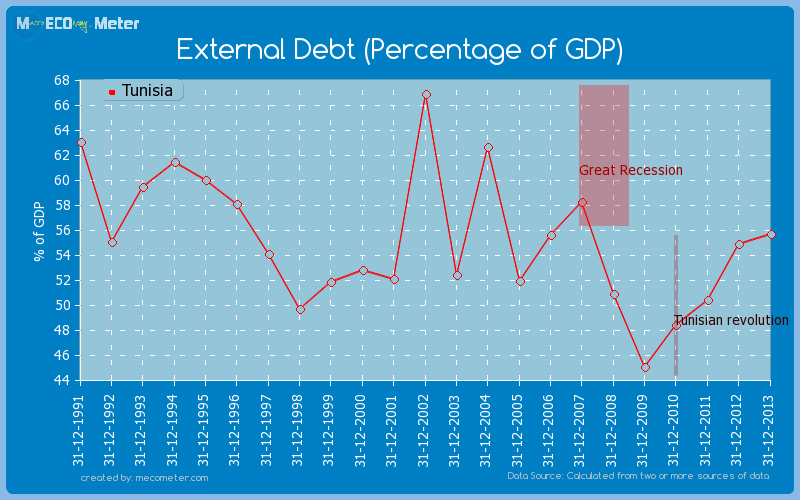 External Debt (Percentage of GDP) of Tunisia