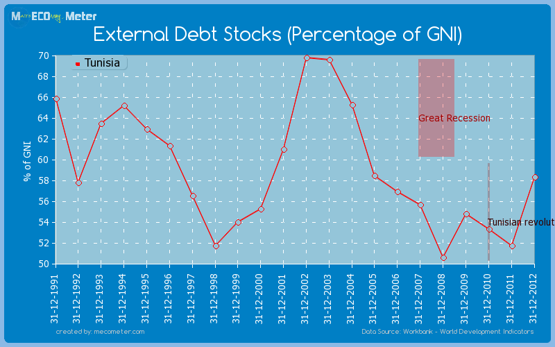 External Debt Stocks (Percentage of GNI) of Tunisia