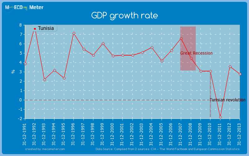GDP growth rate of Tunisia