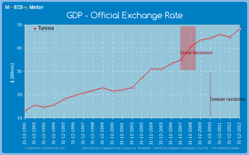 GDP - Official Exchange Rate of Tunisia