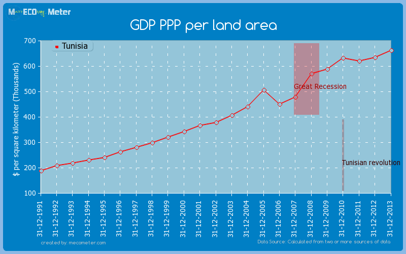 GDP PPP per land area of Tunisia