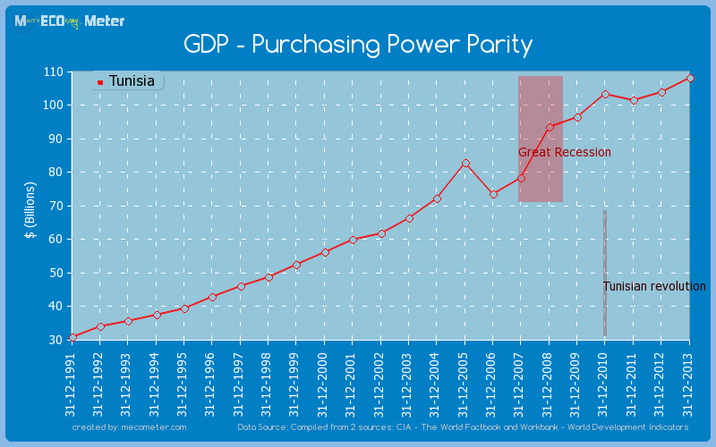 GDP - Purchasing Power Parity of Tunisia