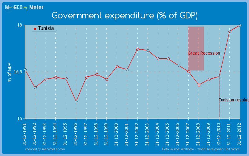Government expenditure (% of GDP) of Tunisia