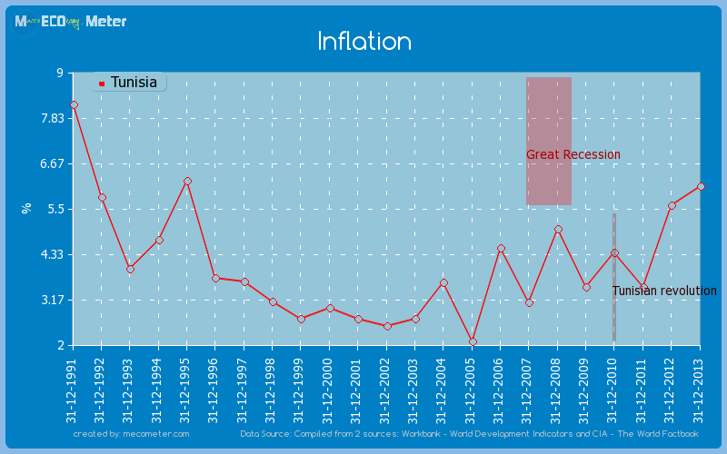 Inflation of Tunisia