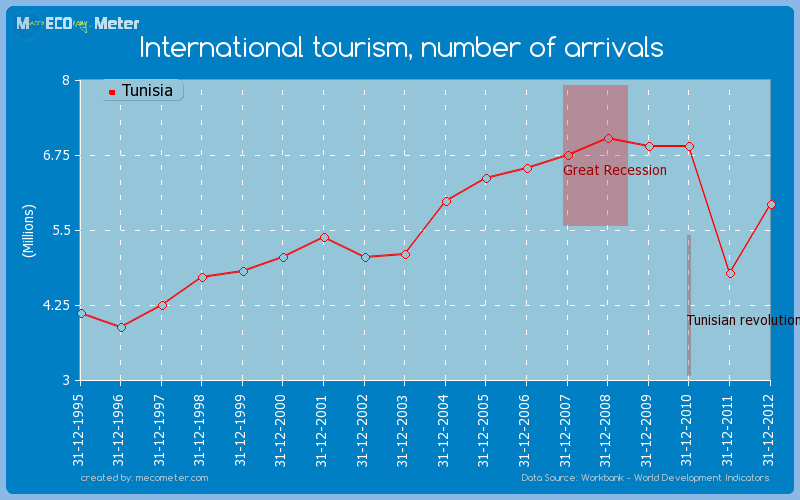 International tourism, number of arrivals of Tunisia