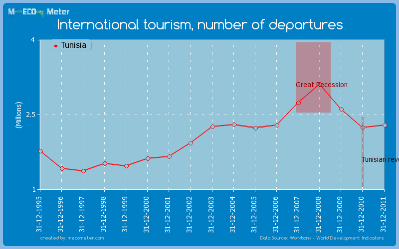 International tourism, number of departures of Tunisia